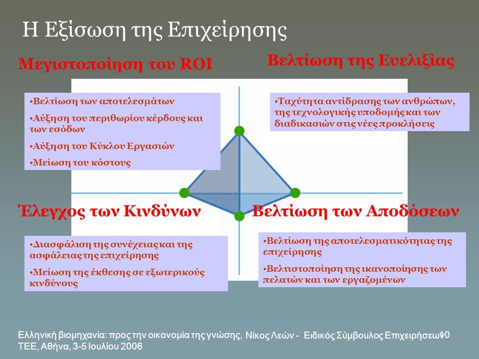 Ελληνική βιομηχανία: προς την οικονομία της γνώσης, ΤΕΕ, Αθήνα, 3-5 Ιουλίου 2006 Νίκος Λεών - Ειδικός Σύμβουλος Επιχειρήσεων 10 Η Εξίσωση της Επιχείρη