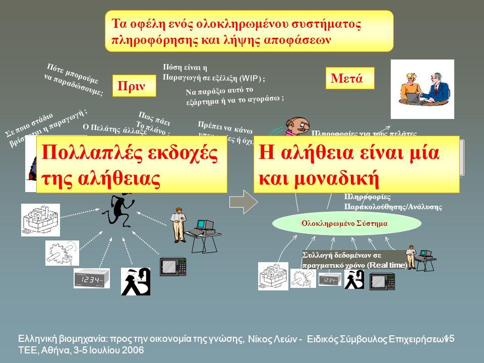 Ελληνική βιομηχανία: προς την οικονομία της γνώσης, ΤΕΕ, Αθήνα, 3-5 Ιουλίου 2006 Νίκος Λεών - Ειδικός Σύμβουλος Επιχειρήσεων 15 Τα οφέλη ενός ολοκληρω