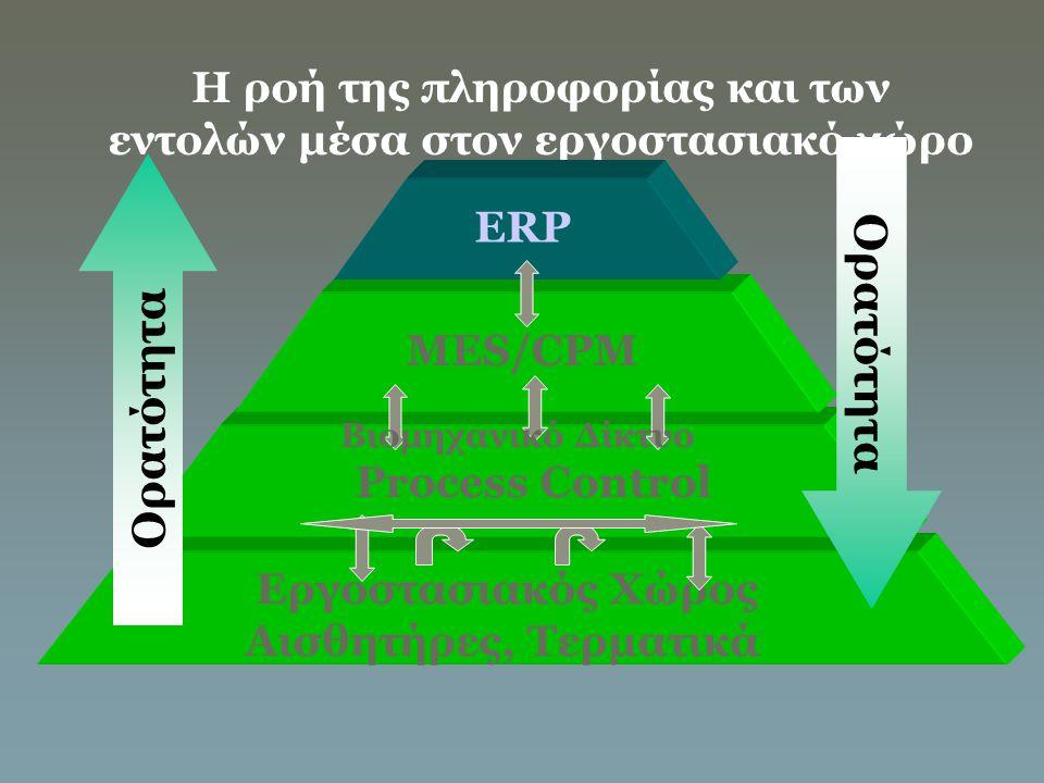 Η ροή της πληροφορίας και των εντολών μέσα στον εργοστασιακό χώρο Εργοστασιακός Χώρος Αισθητήρες, Τερματικά MES/CPM ERP Βιομηχανικό Δίκτυο Process Con