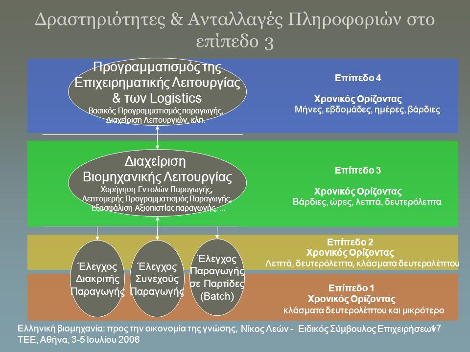 Ελληνική βιομηχανία: προς την οικονομία της γνώσης, ΤΕΕ, Αθήνα, 3-5 Ιουλίου 2006 Νίκος Λεών - Ειδικός Σύμβουλος Επιχειρήσεων 17 Δραστηριότητες & Ανταλ