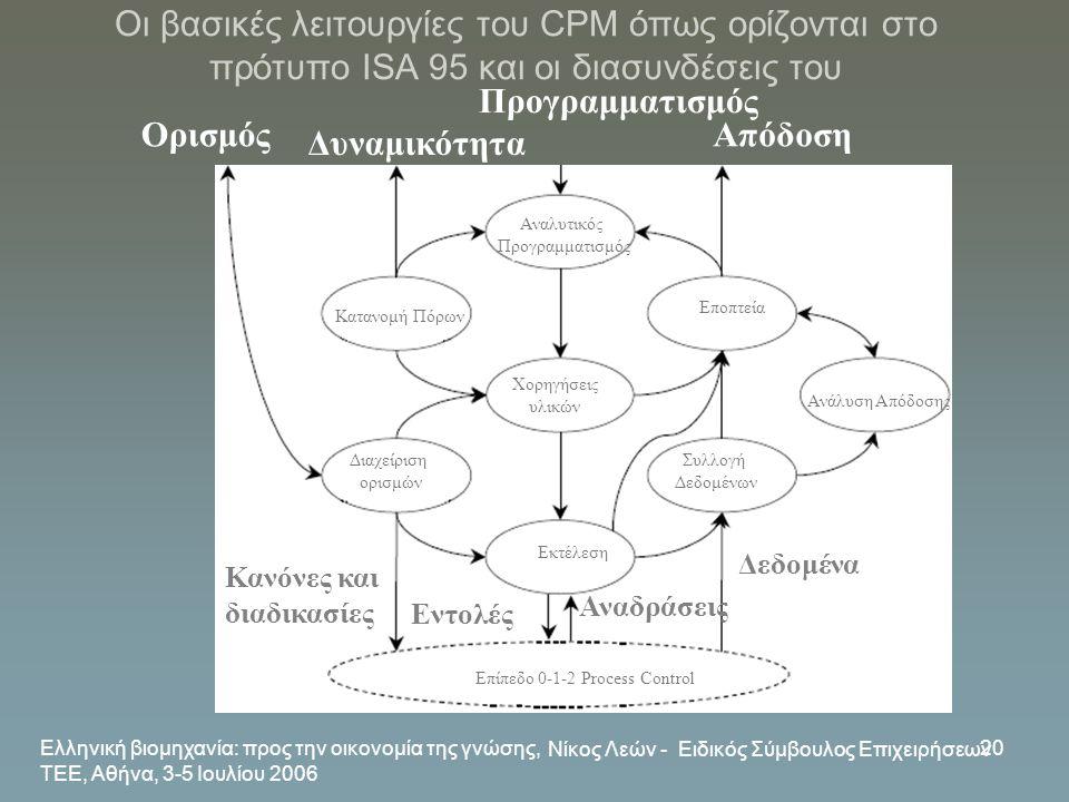 Ελληνική βιομηχανία: προς την οικονομία της γνώσης, ΤΕΕ, Αθήνα, 3-5 Ιουλίου 2006 Νίκος Λεών - Ειδικός Σύμβουλος Επιχειρήσεων 20 Οι βασικές λειτουργίες