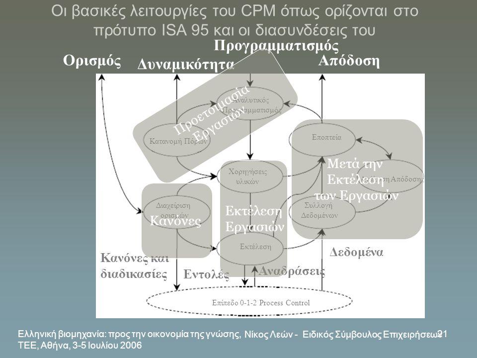 Ελληνική βιομηχανία: προς την οικονομία της γνώσης, ΤΕΕ, Αθήνα, 3-5 Ιουλίου 2006 Νίκος Λεών - Ειδικός Σύμβουλος Επιχειρήσεων 21 Οι βασικές λειτουργίες