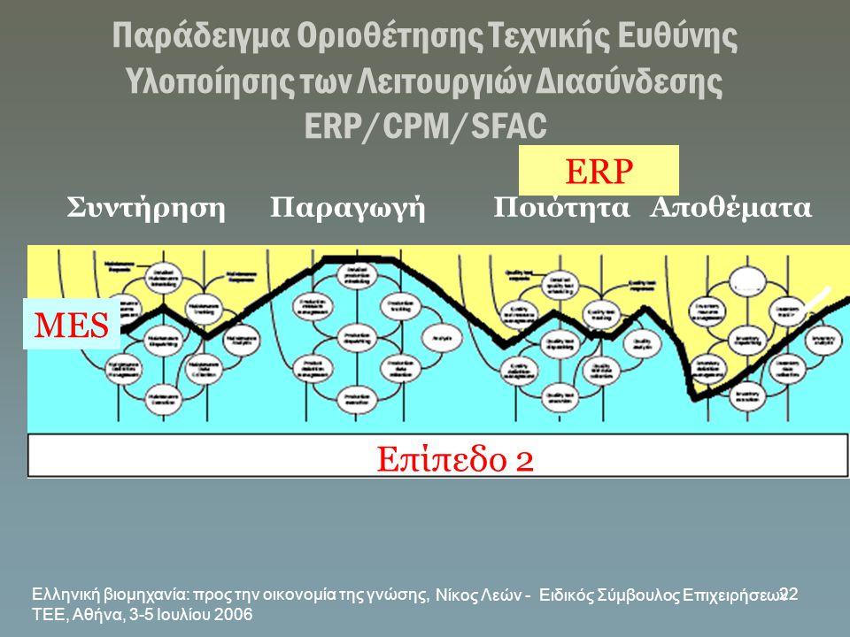 Ελληνική βιομηχανία: προς την οικονομία της γνώσης, ΤΕΕ, Αθήνα, 3-5 Ιουλίου 2006 Νίκος Λεών - Ειδικός Σύμβουλος Επιχειρήσεων 22 Παράδειγμα Οριοθέτησης