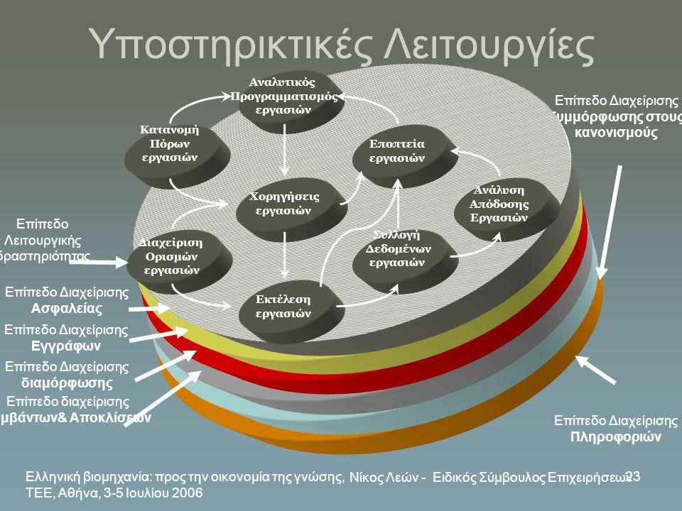 Ελληνική βιομηχανία: προς την οικονομία της γνώσης, ΤΕΕ, Αθήνα, 3-5 Ιουλίου 2006 Νίκος Λεών - Ειδικός Σύμβουλος Επιχειρήσεων 23 Υποστηρικτικές Λειτουρ