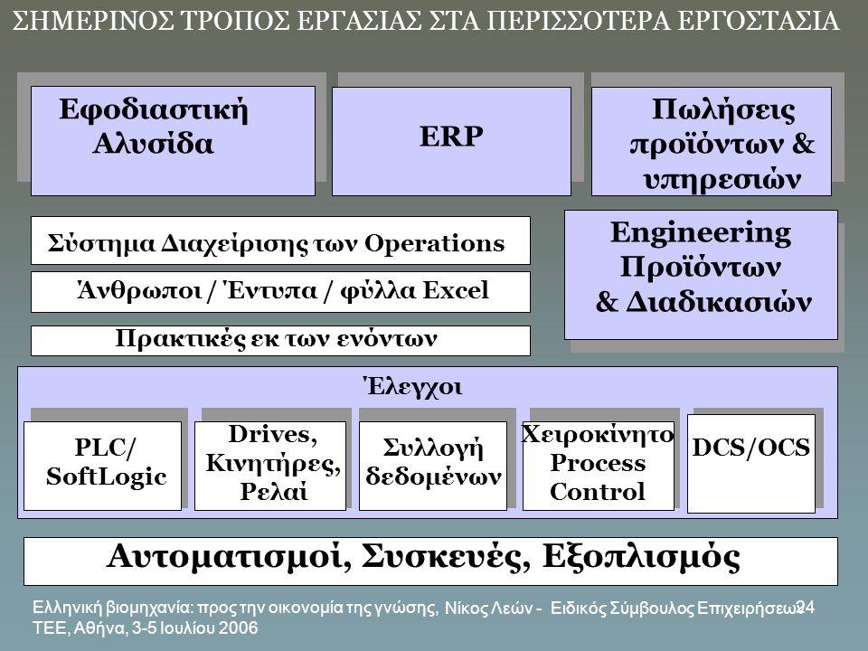 Ελληνική βιομηχανία: προς την οικονομία της γνώσης, ΤΕΕ, Αθήνα, 3-5 Ιουλίου 2006 Νίκος Λεών - Ειδικός Σύμβουλος Επιχειρήσεων 24 ΣΗΜΕΡΙΝΟΣ ΤΡΟΠΟΣ ΕΡΓΑΣ