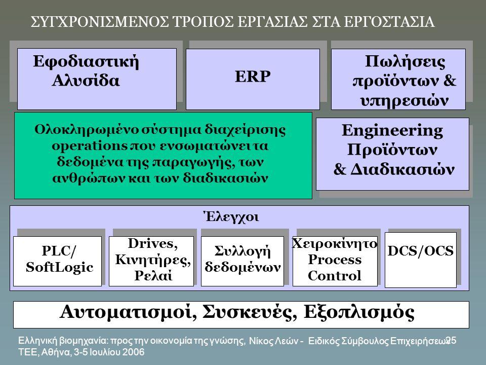 Ελληνική βιομηχανία: προς την οικονομία της γνώσης, ΤΕΕ, Αθήνα, 3-5 Ιουλίου 2006 Νίκος Λεών - Ειδικός Σύμβουλος Επιχειρήσεων 25 ERP Αυτοματισμοί, Συσκ