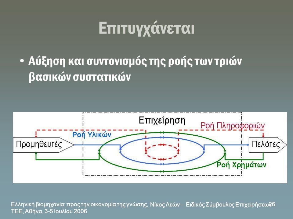 Ελληνική βιομηχανία: προς την οικονομία της γνώσης, ΤΕΕ, Αθήνα, 3-5 Ιουλίου 2006 Νίκος Λεών - Ειδικός Σύμβουλος Επιχειρήσεων 26 Επιτυγχάνεται •Αύξηση
