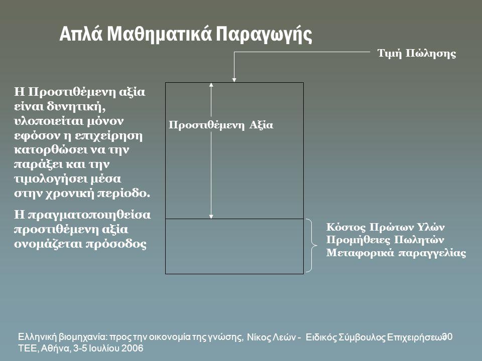 Ελληνική βιομηχανία: προς την οικονομία της γνώσης, ΤΕΕ, Αθήνα, 3-5 Ιουλίου 2006 Νίκος Λεών - Ειδικός Σύμβουλος Επιχειρήσεων 30 Απλά Μαθηματικά Παραγω