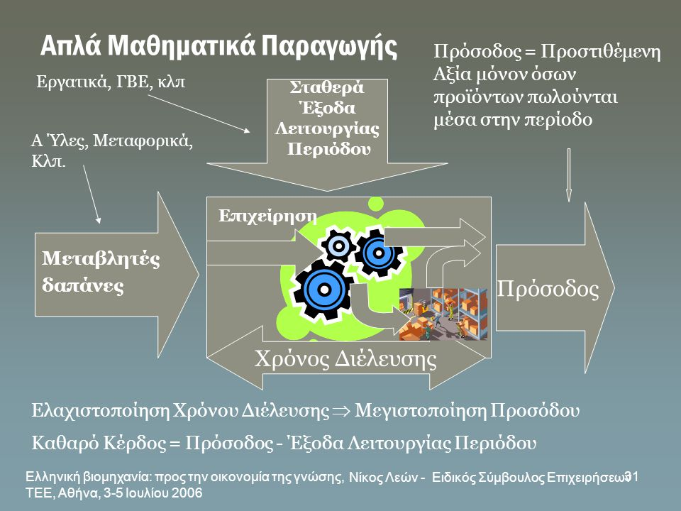 Ελληνική βιομηχανία: προς την οικονομία της γνώσης, ΤΕΕ, Αθήνα, 3-5 Ιουλίου 2006 Νίκος Λεών - Ειδικός Σύμβουλος Επιχειρήσεων 31 Απλά Μαθηματικά Παραγω