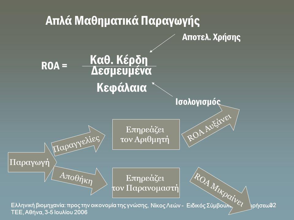 Ελληνική βιομηχανία: προς την οικονομία της γνώσης, ΤΕΕ, Αθήνα, 3-5 Ιουλίου 2006 Νίκος Λεών - Ειδικός Σύμβουλος Επιχειρήσεων 32 Καθ. Κέρδη Δεσμευμένα