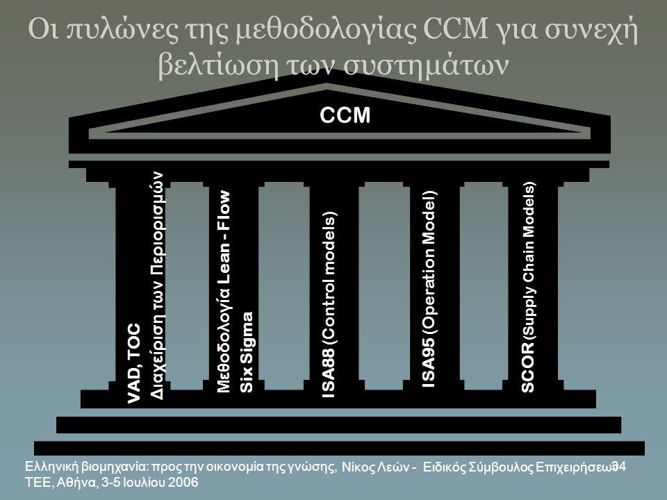 Ελληνική βιομηχανία: προς την οικονομία της γνώσης, ΤΕΕ, Αθήνα, 3-5 Ιουλίου 2006 Νίκος Λεών - Ειδικός Σύμβουλος Επιχειρήσεων 34 VAD, TOC Διαχείριση τω