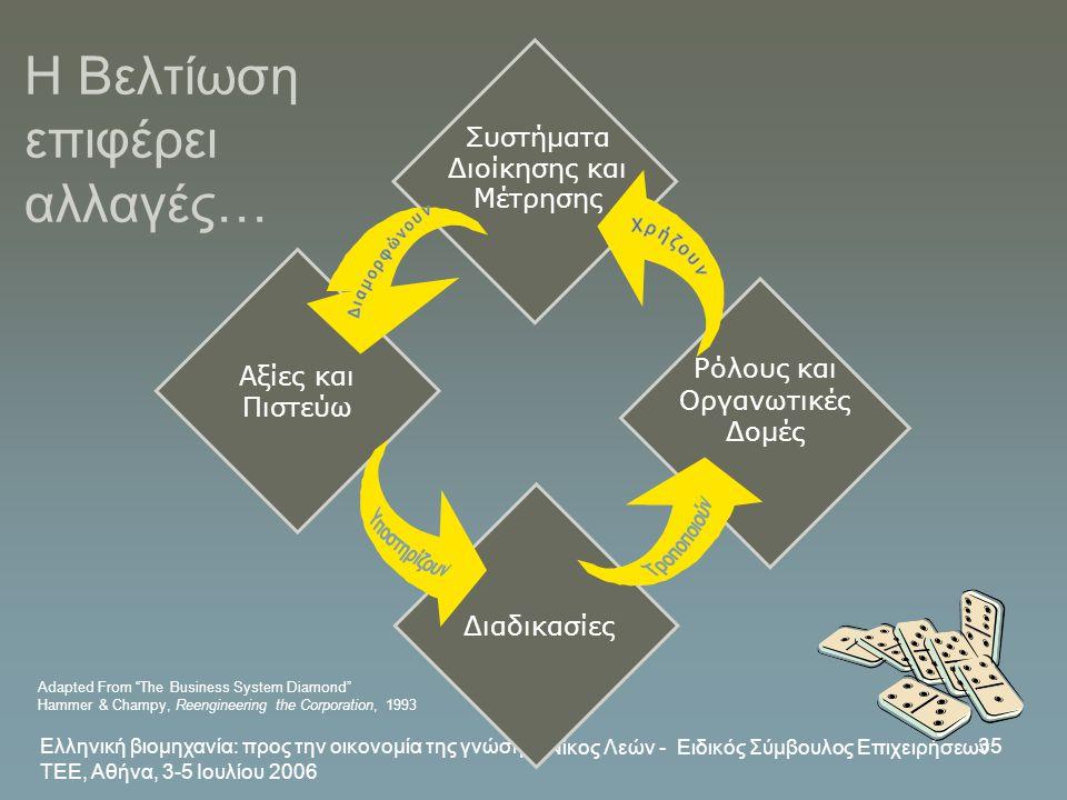 Ελληνική βιομηχανία: προς την οικονομία της γνώσης, ΤΕΕ, Αθήνα, 3-5 Ιουλίου 2006 Νίκος Λεών - Ειδικός Σύμβουλος Επιχειρήσεων 35 Διαδικασίες Συστήματα
