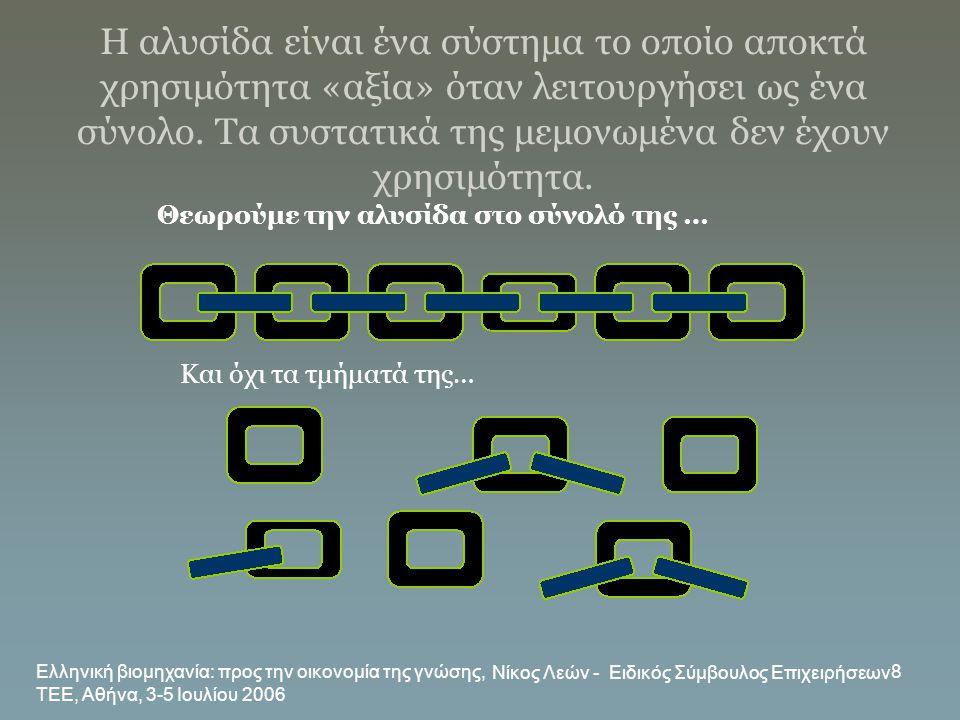 Ελληνική βιομηχανία: προς την οικονομία της γνώσης, ΤΕΕ, Αθήνα, 3-5 Ιουλίου 2006 Νίκος Λεών - Ειδικός Σύμβουλος Επιχειρήσεων 8 Η αλυσίδα είναι ένα σύσ