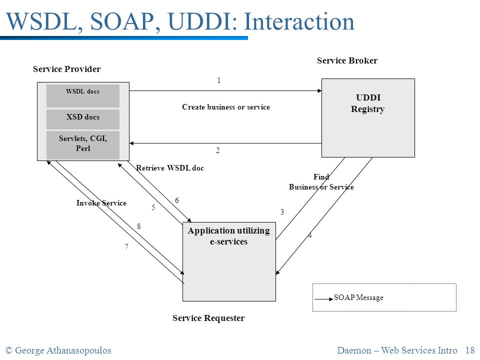 © George AthanasopoulosDaemon – Web Services Intro 18 WSDL, SOAP, UDDI: Interaction Retrieve WSDL doc SOAP Message Find Business or Service Create business or service Invoke Service Service Provider Service Requester Service Broker WSDL docs Application utilizing e-services UDDI Registry XSD docs Servlets, CGI, Perl