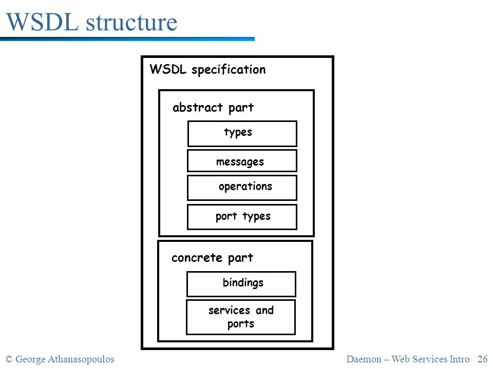 © George AthanasopoulosDaemon – Web Services Intro 26 WSDL specification abstract part types messages operations port types concrete part bindings services and ports WSDL structure