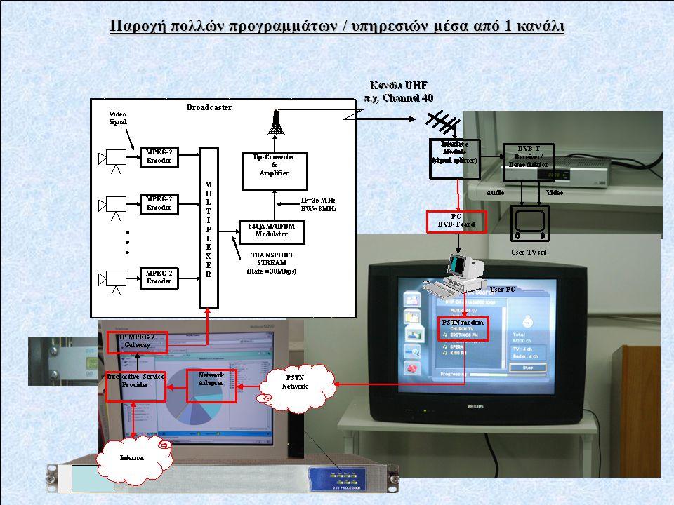 Παροχή πολλών προγραμμάτων / υπηρεσιών μέσα από 1 κανάλι