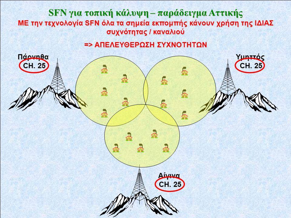 SFN για τοπική κάλυψη – παράδειγμα Αττικής Υμηττός CH.