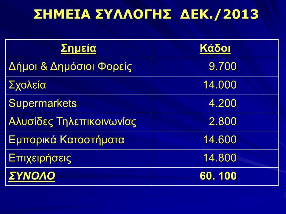 ΣΗΜΕΙΑ ΣΥΛΛΟΓΗΣ ΔΕΚ./2013 ΣημείαΚάδοι Δήμοι & Δημόσιοι Φορείς 9.700 9.700 Σχολεία 14.000 14.000 Supermarkets 4.200 4.200 Αλυσίδες Τηλεπικοινωνίας 2.800 2.800 Εμπορικά Καταστήματα 14.600 14.600 Επιχειρήσεις 14.800 14.800 ΣΥΝΟΛΟ 60.