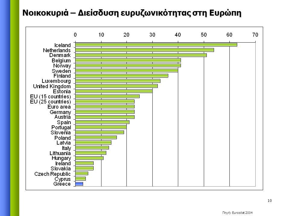 10 Νοικοκυριά – Διείσδυση ευρυζωνικότητας στη Ευρώπη Πηγή: Eurostat 2004