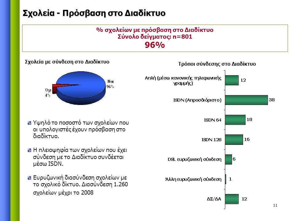11 % σχολείων με πρόσβαση στο Διαδίκτυο Σύνολο δείγματος: n=801 96% Υψηλό το ποσοστό των σχολείων που οι υπολογιστές έχουν πρόσβαση στο διαδίκτυο. Η π