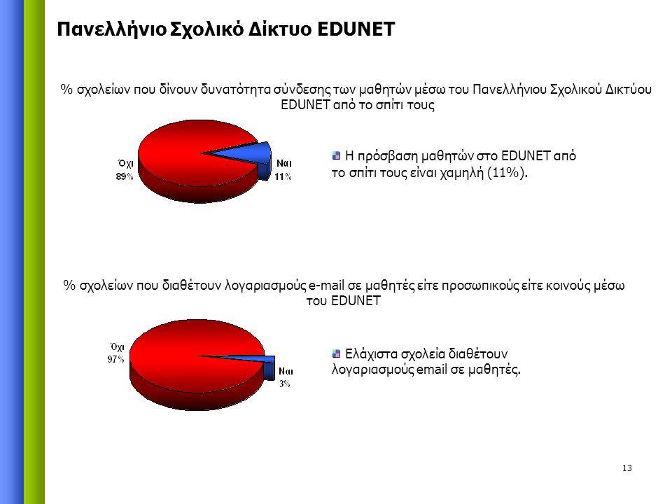 13 % σχολείων που δίνουν δυνατότητα σύνδεσης των μαθητών μέσω του Πανελλήνιου Σχολικού Δικτύου EDUNET από το σπίτι τους Η πρόσβαση μαθητών στο EDUNET από το σπίτι τους είναι χαμηλή (11%).