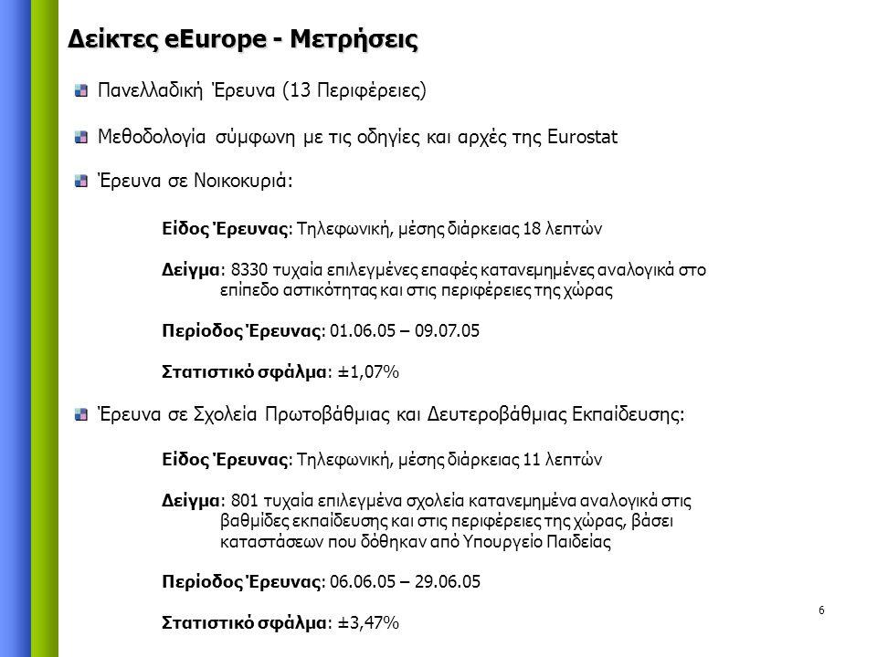 6 Δείκτες eEurope - Μετρήσεις Πανελλαδική Έρευνα (13 Περιφέρειες) Μεθοδολογία σύμφωνη με τις οδηγίες και αρχές της Eurostat Έρευνα σε Νοικοκυριά: Είδος Έρευνας: Τηλεφωνική, μέσης διάρκειας 18 λεπτών Δείγμα: 8330 τυχαία επιλεγμένες επαφές κατανεμημένες αναλογικά στο επίπεδο αστικότητας και στις περιφέρειες της χώρας Περίοδος Έρευνας: 01.06.05 – 09.07.05 Στατιστικό σφάλμα: ±1,07% Έρευνα σε Σχολεία Πρωτοβάθμιας και Δευτεροβάθμιας Εκπαίδευσης: Είδος Έρευνας: Τηλεφωνική, μέσης διάρκειας 11 λεπτών Δείγμα: 801 τυχαία επιλεγμένα σχολεία κατανεμημένα αναλογικά στις βαθμίδες εκπαίδευσης και στις περιφέρειες της χώρας, βάσει καταστάσεων που δόθηκαν από Υπουργείο Παιδείας Περίοδος Έρευνας: 06.06.05 – 29.06.05 Στατιστικό σφάλμα: ±3,47%