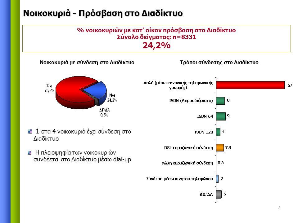 7 Νοικοκυριά - Πρόσβαση στο Διαδίκτυο % νοικοκυριών με κατ' οίκον πρόσβαση στο Διαδίκτυο Σύνολο δείγματος: n=8331 24,2% 1 στα 4 νοικοκυριά έχει σύνδεση στο Διαδίκτυο Η πλειοψηφία των νοικοκυριών συνδέεται στο Διαδίκτυο μέσω dial-up Νοικοκυριά με σύνδεση στο ΔιαδίκτυοΤρόποι σύνδεσης στο Διαδίκτυο