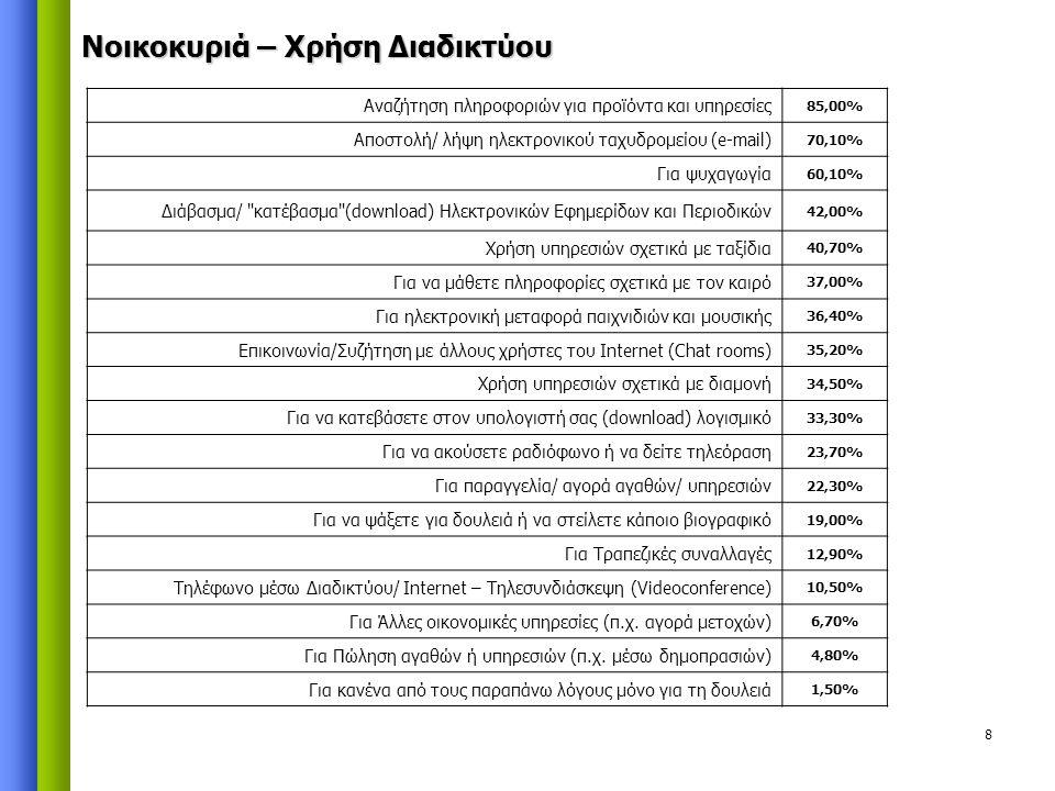 8 Αναζήτηση πληροφοριών για προϊόντα και υπηρεσίες 85,00% Αποστολή/ λήψη ηλεκτρονικού ταχυδρομείου (e-mail) 70,10% Για ψυχαγωγία 60,10% Διάβασμα/ κατέβασμα (download) Ηλεκτρονικών Εφημερίδων και Περιοδικών 42,00% Χρήση υπηρεσιών σχετικά με ταξίδια 40,70% Για να μάθετε πληροφορίες σχετικά με τον καιρό 37,00% Για ηλεκτρονική μεταφορά παιχνιδιών και μουσικής 36,40% Επικοινωνία/Συζήτηση με άλλους χρήστες του Internet (Chat rooms) 35,20% Χρήση υπηρεσιών σχετικά με διαμονή 34,50% Για να κατεβάσετε στον υπολογιστή σας (download) λογισμικό 33,30% Για να ακούσετε ραδιόφωνο ή να δείτε τηλεόραση 23,70% Για παραγγελία/ αγορά αγαθών/ υπηρεσιών 22,30% Για να ψάξετε για δουλειά ή να στείλετε κάποιο βιογραφικό 19,00% Για Τραπεζικές συναλλαγές 12,90% Τηλέφωνο μέσω Διαδικτύου/ Internet – Τηλεσυνδιάσκεψη (Videoconference) 10,50% Για Άλλες οικονομικές υπηρεσίες (π.χ.