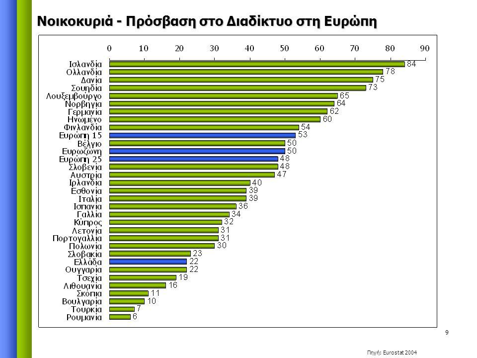 9 Νοικοκυριά - Πρόσβαση στο Διαδίκτυο στη Ευρώπη Πηγή: Eurostat 2004
