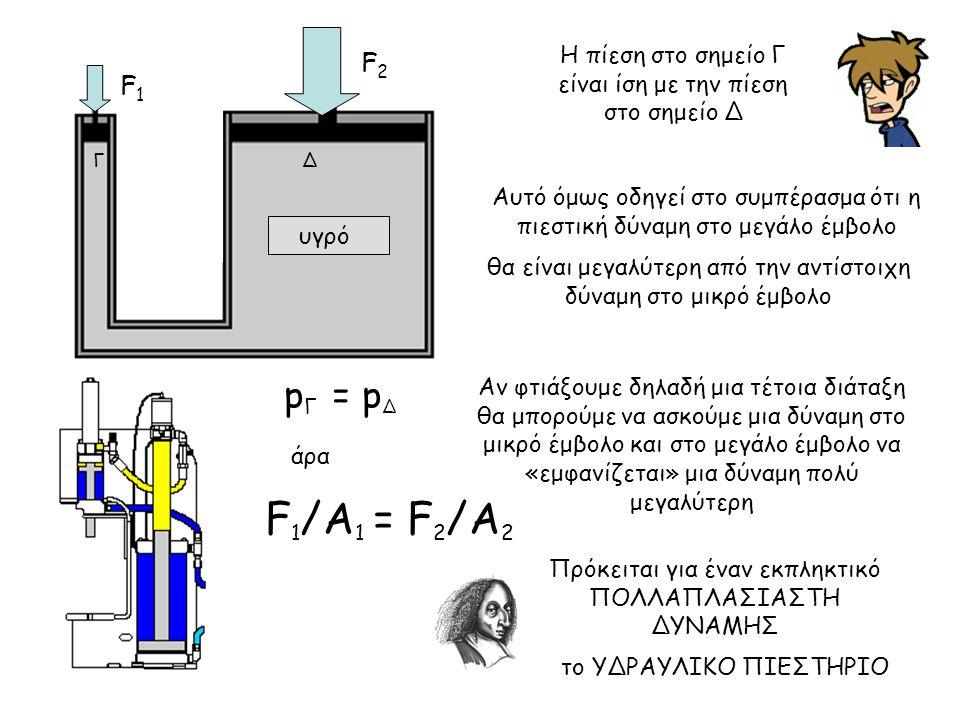 υγρό ΔΓ Η πίεση στο σημείο Γ είναι ίση με την πίεση στο σημείο Δ Αυτό όμως οδηγεί στο συμπέρασμα ότι η πιεστική δύναμη στο μεγάλο έμβολο p Γ = p Δ F 1
