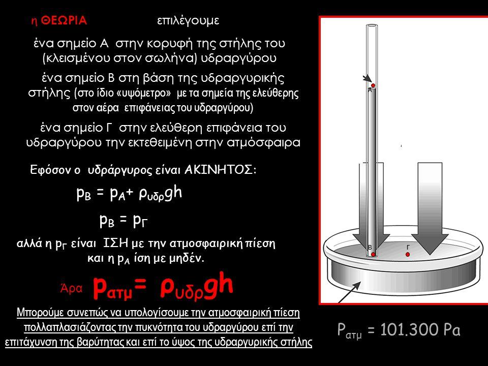 επιλέγουμε αλλά η p Γ είναι ΙΣΗ με την ατμοσφαιρική πίεση και η p Α ίση με μηδέν. p Β = p Α + ρ υδρ gh Εφόσον ο υδράργυρος είναι ΑΚΙΝΗΤΟΣ: p Β = p Γ Ά