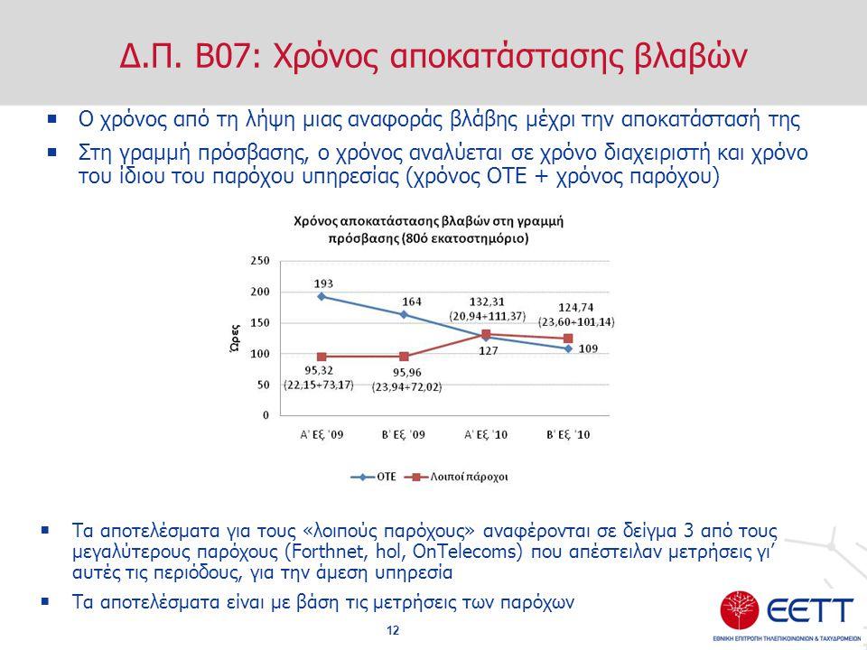 Δ.Π. Β07: Χρόνος αποκατάστασης βλαβών  Ο χρόνος από τη λήψη μιας αναφοράς βλάβης μέχρι την αποκατάστασή της  Στη γραμμή πρόσβασης, ο χρόνος αναλύετα