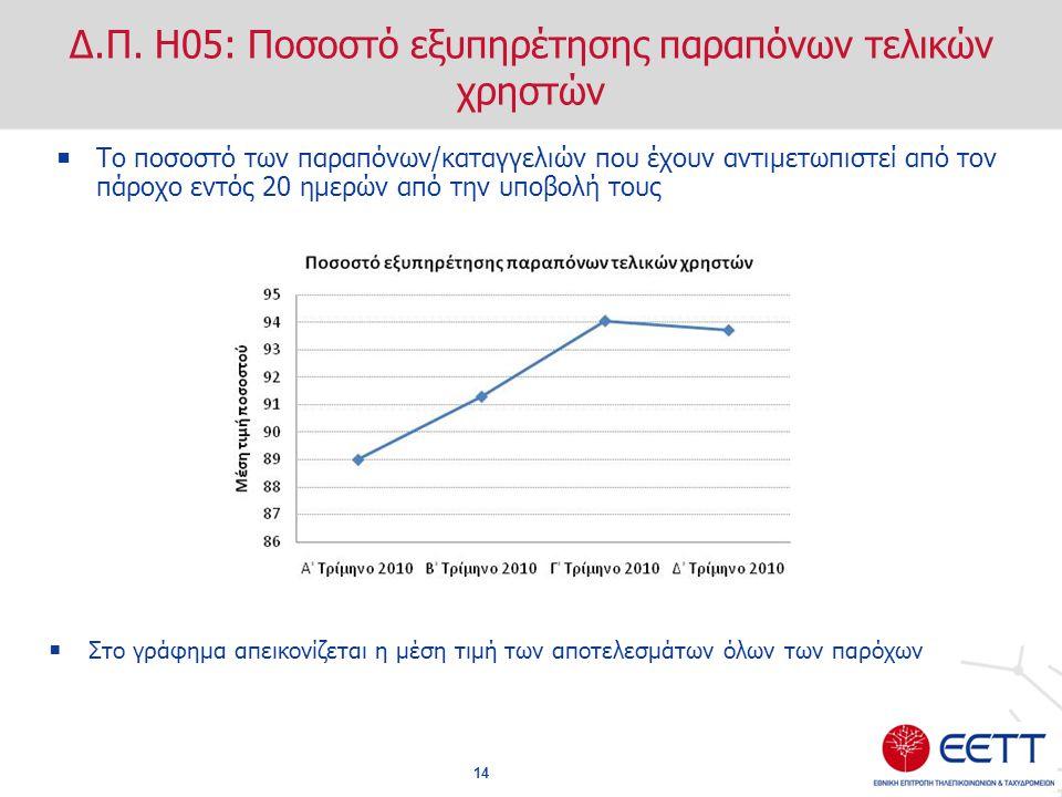 Δ.Π. Η05: Ποσοστό εξυπηρέτησης παραπόνων τελικών χρηστών  Το ποσοστό των παραπόνων/καταγγελιών που έχουν αντιμετωπιστεί από τον πάροχο εντός 20 ημερώ