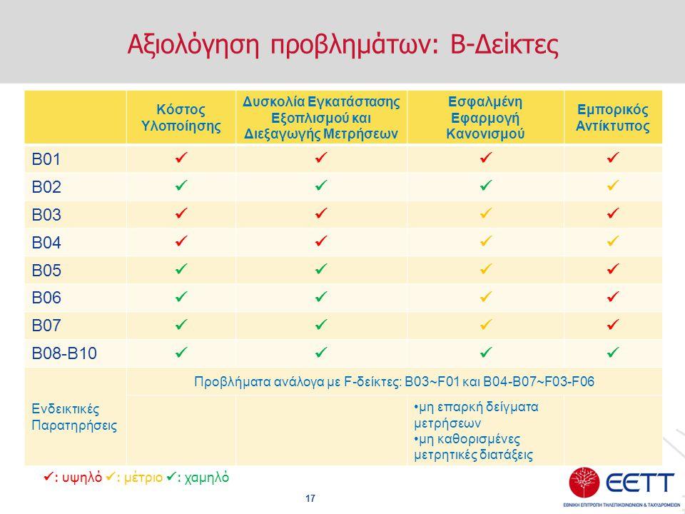 Αξιολόγηση προβλημάτων: Β-Δείκτες 17 Κόστος Υλοποίησης Δυσκολία Εγκατάστασης Εξοπλισμού και Διεξαγωγής Μετρήσεων Εσφαλμένη Εφαρμογή Κανονισμού Εμπορικ