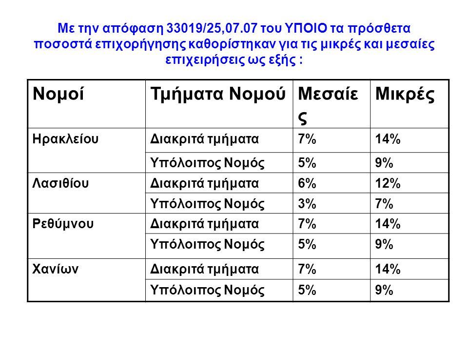 Με την απόφαση 33019/25,07.07 του ΥΠΟΙΟ τα πρόσθετα ποσοστά επιχορήγησης καθορίστηκαν για τις μικρές και μεσαίες επιχειρήσεις ως εξής : ΝομοίΤμήματα N