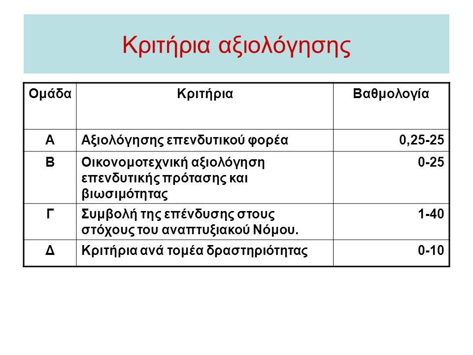 Κριτήρια αξιολόγησης ΟμάδαΚριτήριαΒαθμολογία ΑΑξιολόγησης επενδυτικού φορέα0,25-25 ΒΟικονομοτεχνική αξιολόγηση επενδυτικής πρότασης και βιωσιμότητας 0