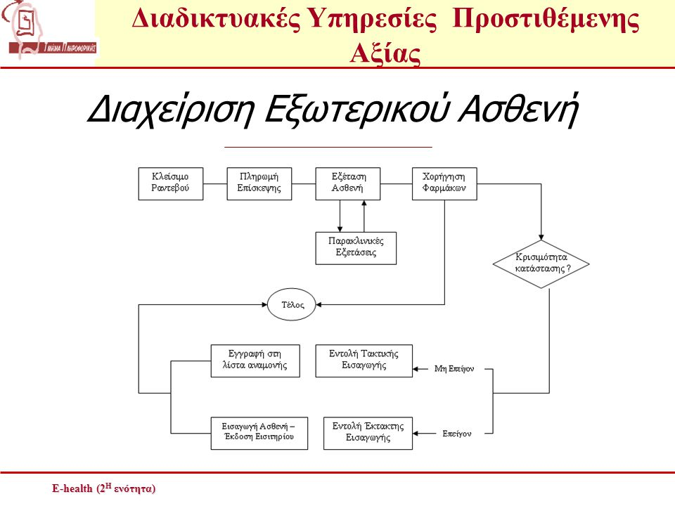 Διαδικτυακές Υπηρεσίες Προστιθέμενης Αξίας E-health (2 Η ενότητα) Διαχείριση Εξωτερικού Ασθενή