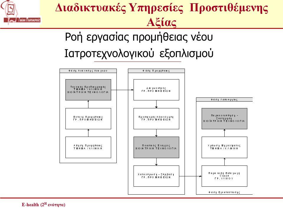 Διαδικτυακές Υπηρεσίες Προστιθέμενης Αξίας E-health (2 Η ενότητα) Ροή εργασίας προμήθειας νέου Ιατροτεχνολογικού εξοπλισμού