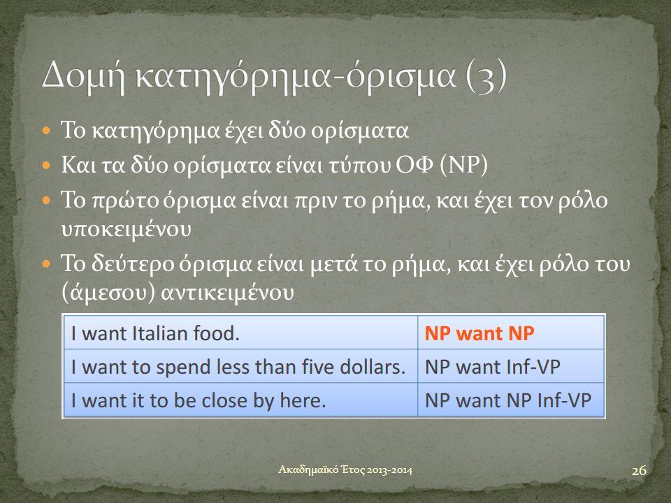  Το κατηγόρημα έχει δύο ορίσματα  Και τα δύο ορίσματα είναι τύπου ΟΦ (NP)  Το πρώτο όρισμα είναι πριν το ρήμα, και έχει τον ρόλο υποκειμένου  Το δ