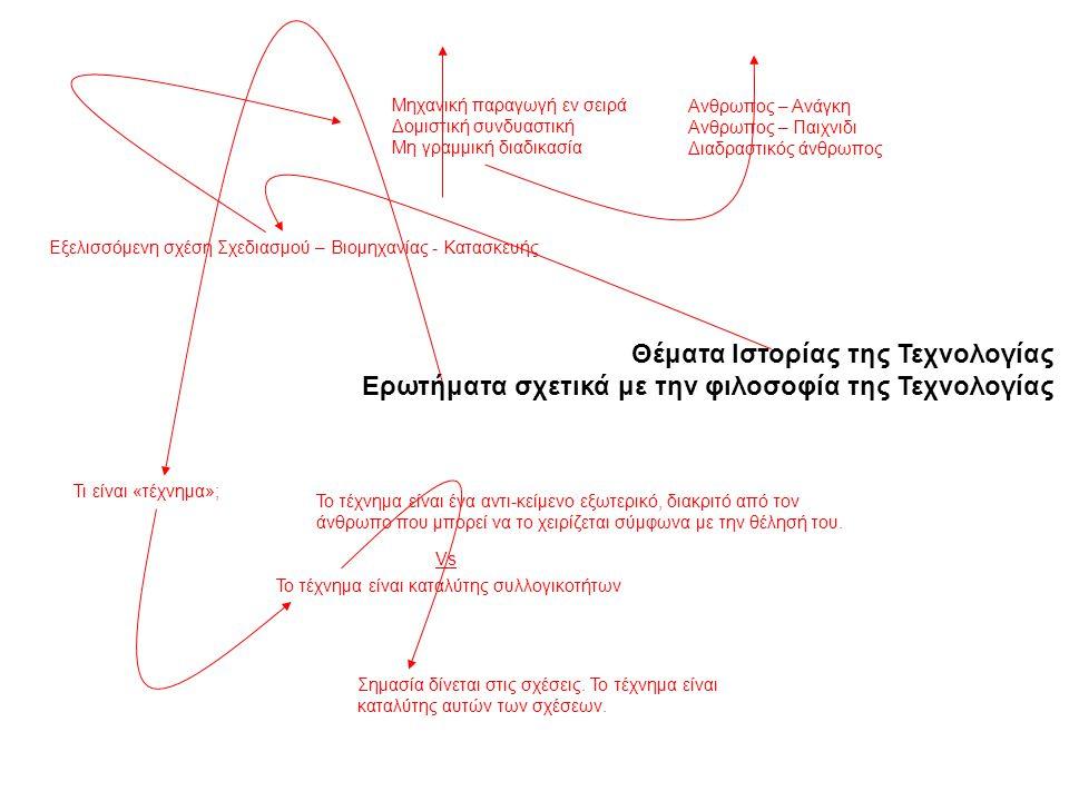 Εξελισσόμενη σχέση Σχεδιασμού – Βιομηχανίας - Κατασκευής Μηχανική παραγωγή εν σειρά Δομιστική συνδυαστική Μη γραμμική διαδικασία Ανθρωπος – Ανάγκη Ανθ