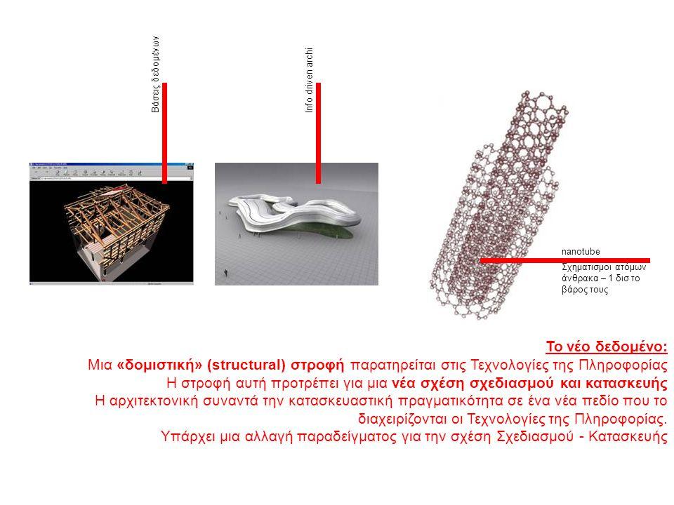 Το νέο δεδομένο: Μια «δομιστική» (structural) στροφή παρατηρείται στις Τεχνολογίες της Πληροφορίας Η στροφή αυτή προτρέπει για μια νέα σχέση σχεδιασμο