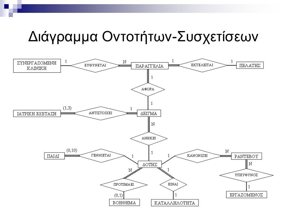 Διάγραμμα Οντοτήτων-Συσχετίσεων