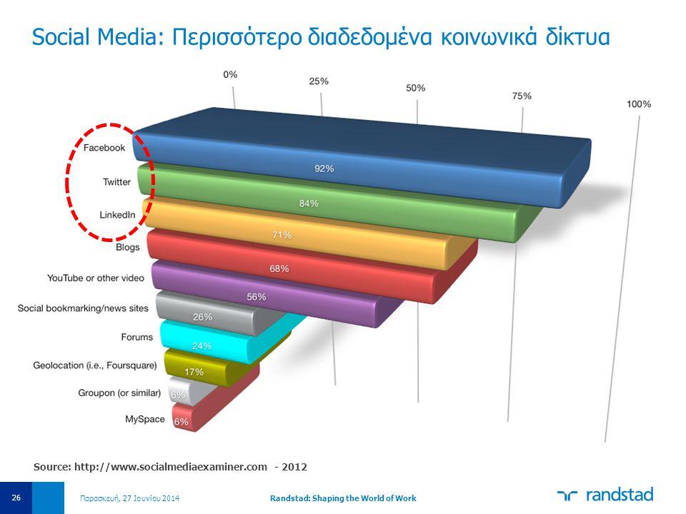 Social Media: Περισσότερο διαδεδομένα κοινωνικά δίκτυα Παρασκευή, 27 Ιουνίου 2014Randstad: Shaping the World of Work 26 Source: http://www.socialmedia