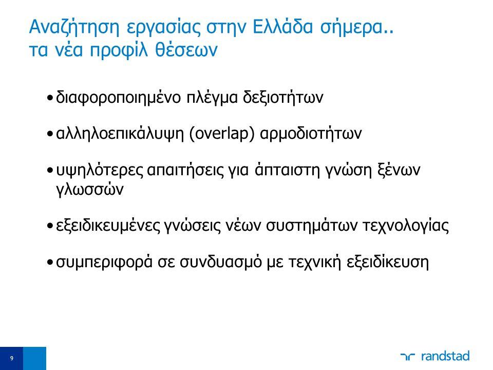Aναζήτηση εργασίας στην Ελλάδα σήμερα.. τα νέα προφίλ θέσεων •διαφοροποιημένο πλέγμα δεξιοτήτων •αλληλοεπικάλυψη (overlap) αρμοδιοτήτων •υψηλότερες απ