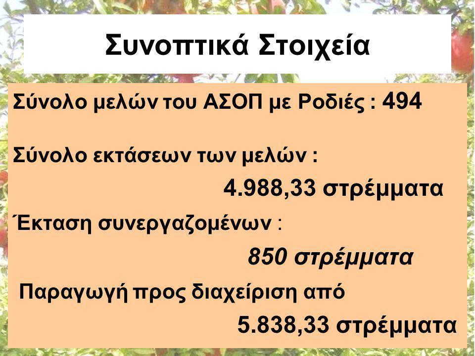 Συνοπτικά Στοιχεία Σύνολο μελών του ΑΣΟΠ με Ροδιές : 494 Σύνολο εκτάσεων των μελών : 4.988,33 στρέμματα Έκταση συνεργαζομένων : 850 στρέμματα Παραγωγή προς διαχείριση από 5.838,33 στρέμματα