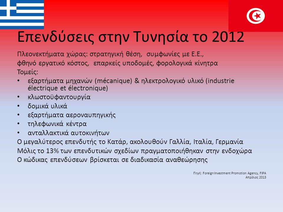 Επενδύσεις στην Τυνησία το 2012 Πλεονεκτήματα χώρας: στρατηγική θέση, συμφωνίες με Ε.Ε., φθηνό εργατικό κόστος, επαρκείς υποδομές, φορολογικά κίνητρα Toμείς: • εξαρτήματα μηχανών (mécanique) & ηλεκτρολογικό υλικό (industrie électrique et électronique) • κλωστοϋφαντουργία • δομικά υλικά • εξαρτήματα αεροναυπηγικής • τηλεφωνικά κέντρα • ανταλλακτικά αυτοκινήτων Ο μεγαλύτερος επενδυτής το Κατάρ, ακολουθούν Γαλλία, Ιταλία, Γερμανία Μόλις το 13% των επενδυτικών σχεδίων πραγματοποιήθηκαν στην ενδοχώρα Ο κώδικας επενδύσεων βρίσκεται σε διαδικασία αναθεώρησης Πηγή: Foreign Investment Promotion Agency, FIPA Απρίλιος 2013