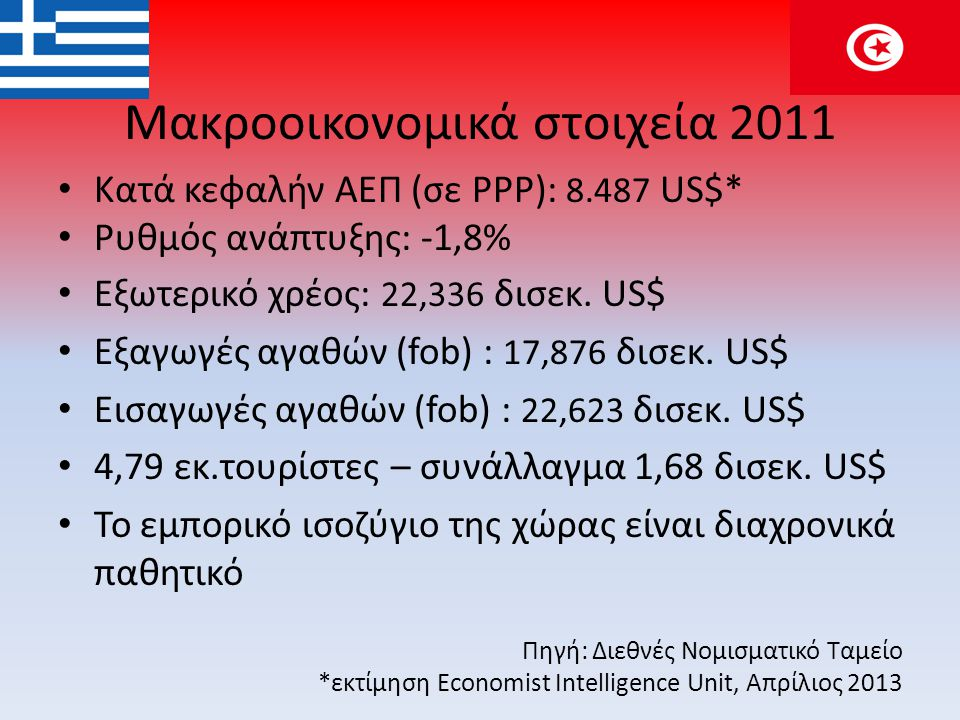 Μακροοικονομικά στοιχεία 2011 • Κατά κεφαλήν ΑΕΠ (σε PPP): 8.487 US$* • Ρυθμός ανάπτυξης: -1,8% • Εξωτερικό χρέος: 22,336 δισεκ. US$ • Εξαγωγές αγαθών