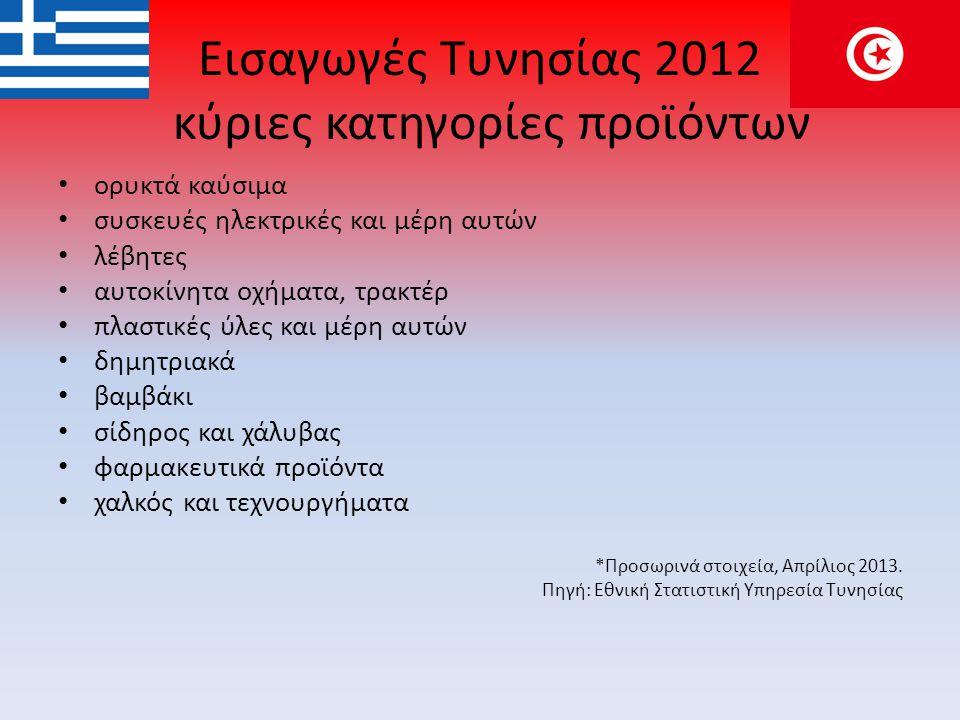Εισαγωγές Τυνησίας 2012 κύριες κατηγορίες προϊόντων • ορυκτά καύσιμα • συσκευές ηλεκτρικές και μέρη αυτών • λέβητες • αυτοκίνητα οχήματα, τρακτέρ • πλαστικές ύλες και μέρη αυτών • δημητριακά • βαμβάκι • σίδηρος και χάλυβας • φαρμακευτικά προϊόντα • χαλκός και τεχνουργήματα *Προσωρινά στοιχεία, Απρίλιος 2013.