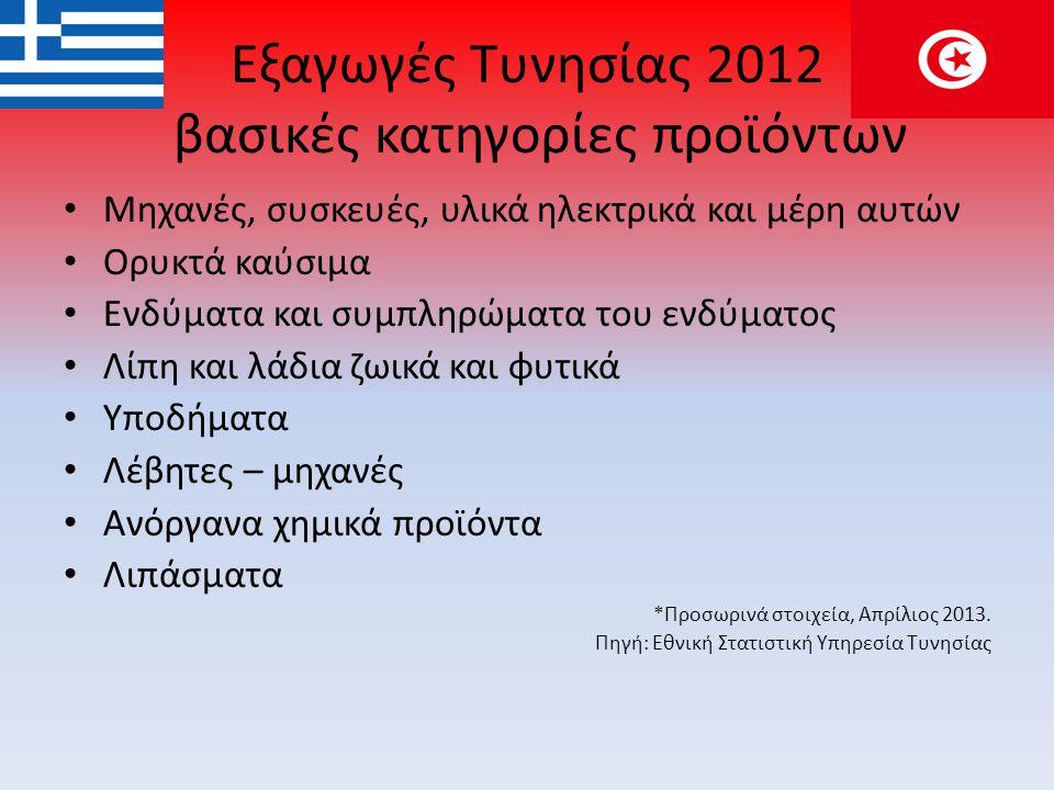 Ελληνικές εξαγωγές σε Τυνησία το 2012 • Ορυκτά καύσιμα • Βαμβάκι • Υφάσματα πλεκτά • Λέβητες • Καπνά • Φαρμακευτικά προϊόντα • Σίδηρος και χάλυβας • Ξυλεία • Μάρμαρα • Αλουμίνιο • Δημητριακά • Πλαστικό Προσωρινά στοιχεία Απριλίου 2013 Πηγή: Ελληνική Στατιστική Αρχή