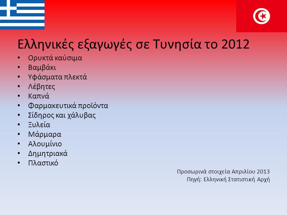 Ελληνικές εξαγωγές σε Τυνησία το 2012 • Ορυκτά καύσιμα • Βαμβάκι • Υφάσματα πλεκτά • Λέβητες • Καπνά • Φαρμακευτικά προϊόντα • Σίδηρος και χάλυβας • Ξ